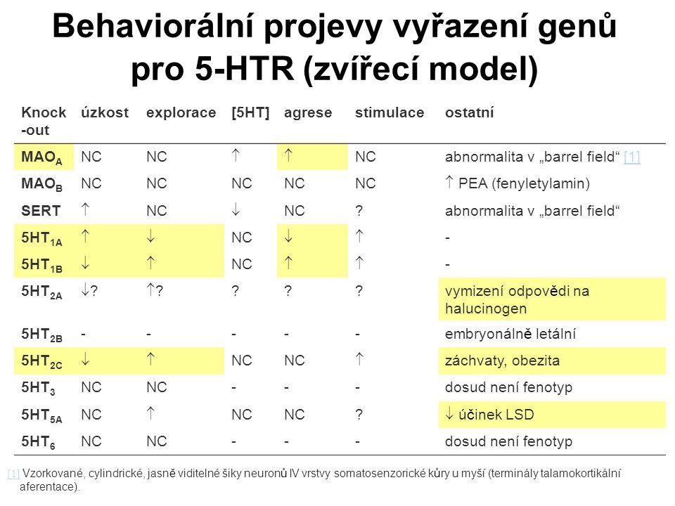 Behaviorální projevy vyřazení genů pro 5-HTR (zvířecí model)
