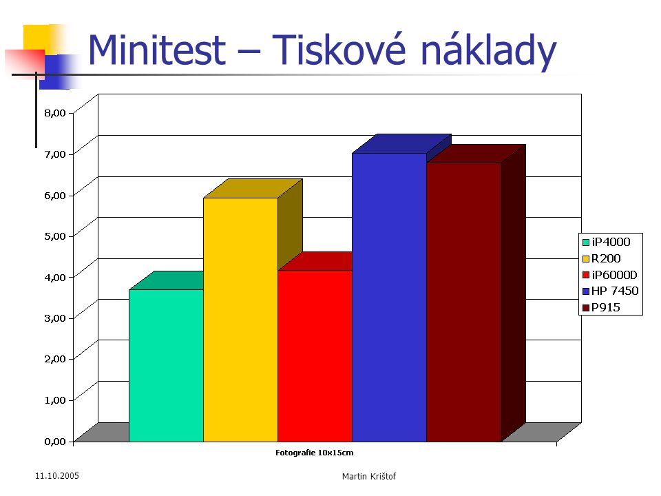 Minitest – Tiskové náklady