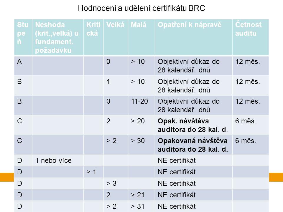 Hodnocení a udělení certifikátu BRC