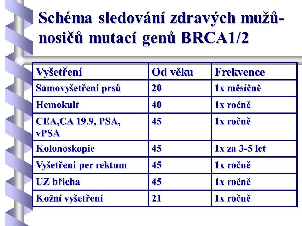 Schéma sledování zdravých mužů-nosičů mutací genů BRCA1/2