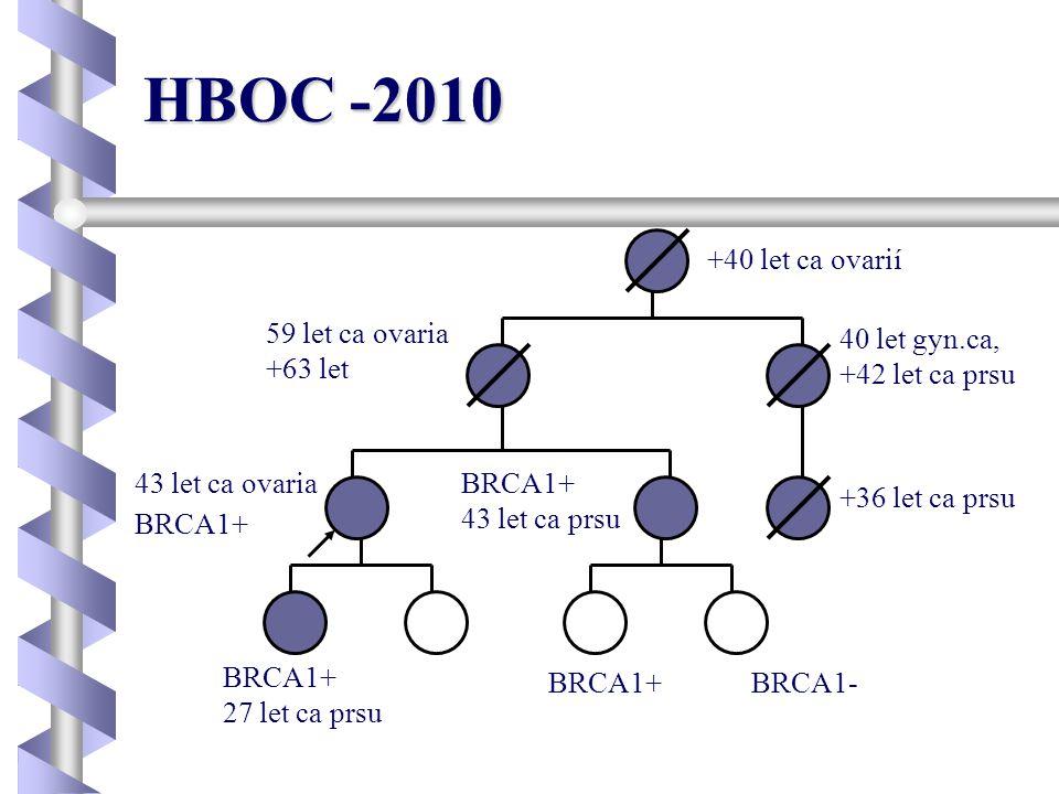 HBOC -2010 +40 let ca ovarií 59 let ca ovaria +63 let 40 let gyn.ca,