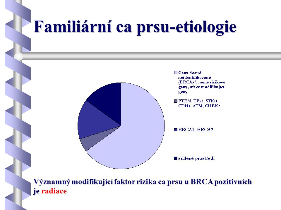 Familiární ca prsu-etiologie
