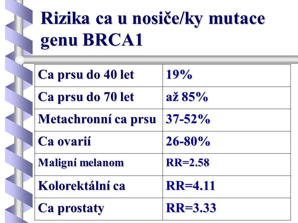 Rizika ca u nosiče/ky mutace genu BRCA1