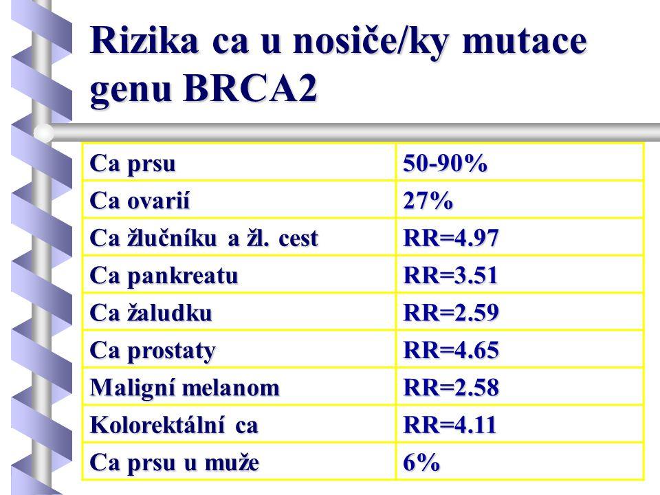 Rizika ca u nosiče/ky mutace genu BRCA2