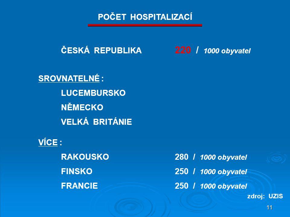 ČESKÁ REPUBLIKA 220 / 1000 obyvatel