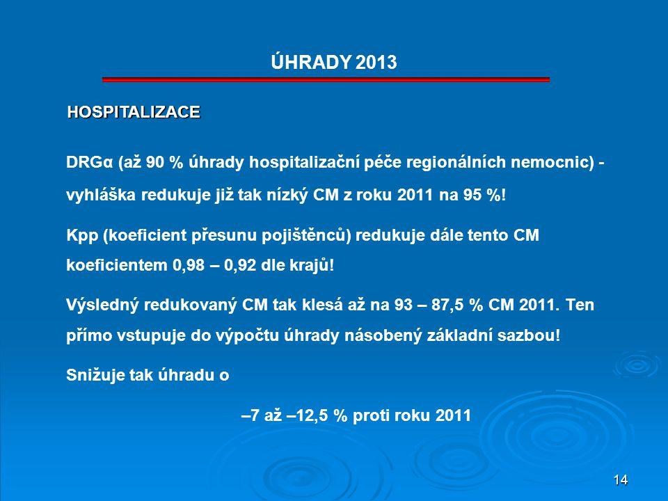 ÚHRADY 2013 HOSPITALIZACE. DRGα (až 90 % úhrady hospitalizační péče regionálních nemocnic) - vyhláška redukuje již tak nízký CM z roku 2011 na 95 %!