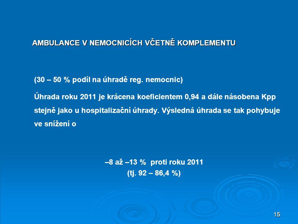 (30 – 50 % podíl na úhradě reg. nemocnic)