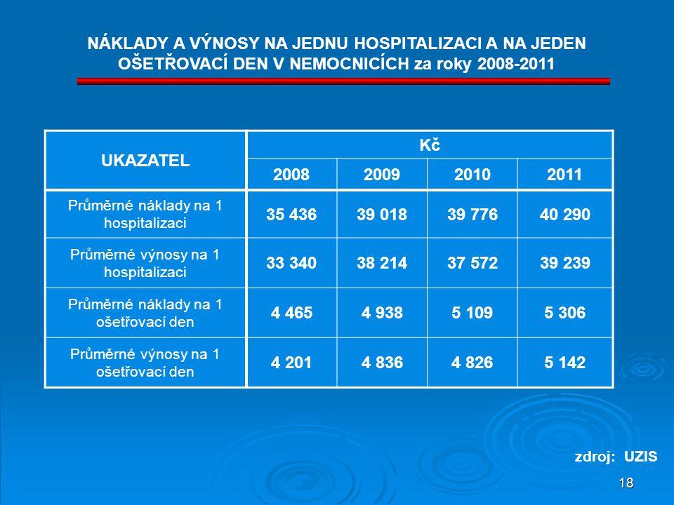 NÁKLADY A VÝNOSY NA JEDNU HOSPITALIZACI A NA JEDEN OŠETŘOVACÍ DEN V NEMOCNICÍCH za roky 2008-2011