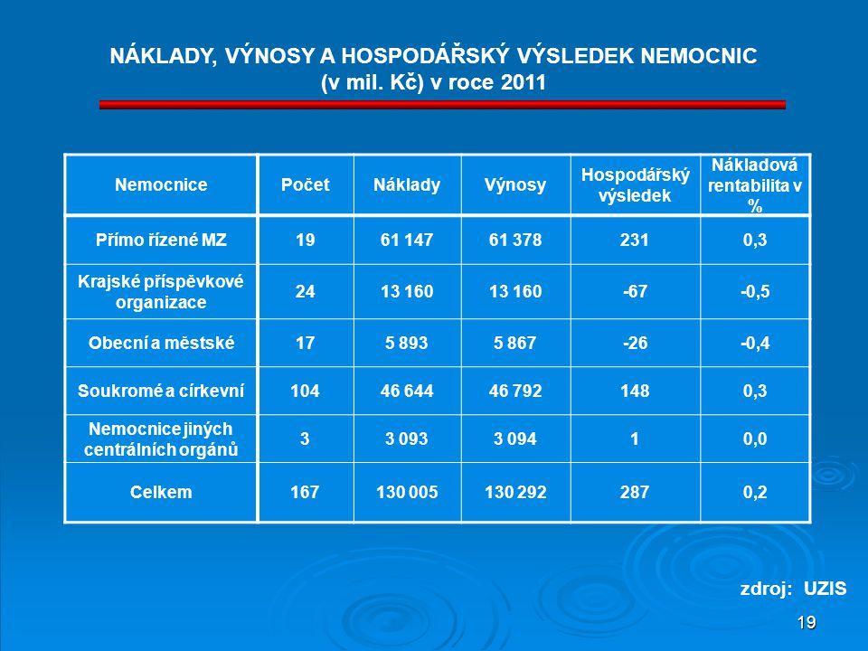 NÁKLADY, VÝNOSY A HOSPODÁŘSKÝ VÝSLEDEK NEMOCNIC (v mil. Kč) v roce 2011