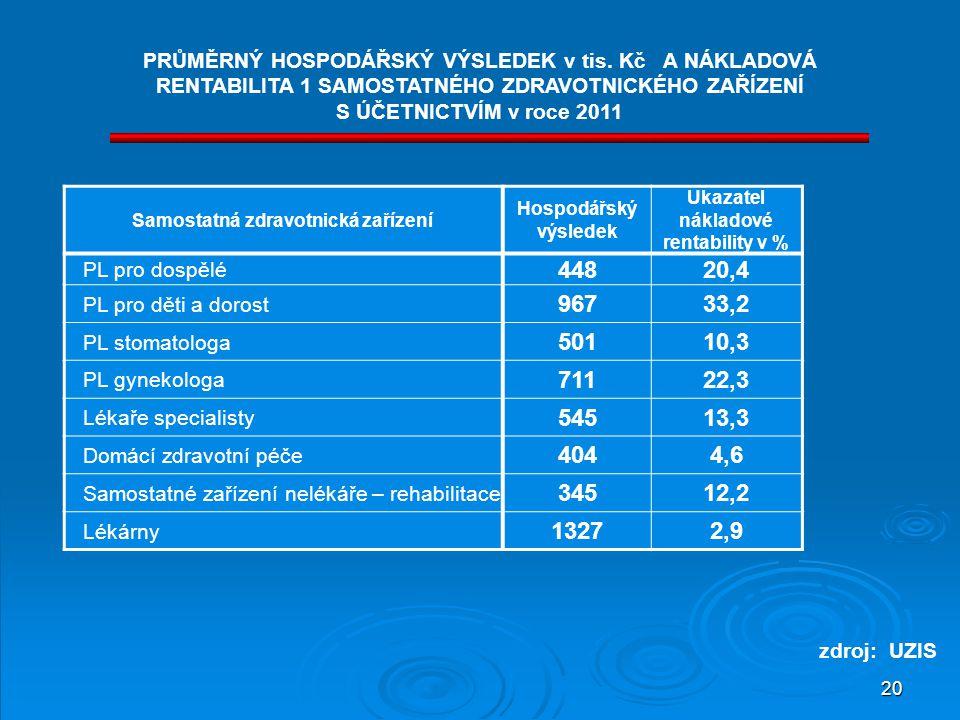 Samostatná zdravotnická zařízení Ukazatel nákladové rentability v %