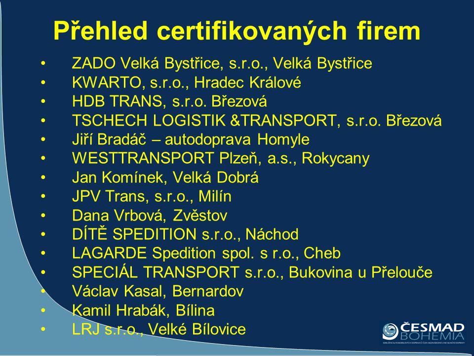 Přehled certifikovaných firem