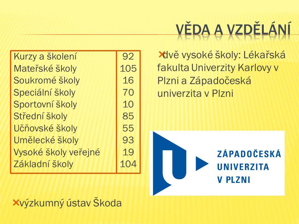 Věda a vzdělání dvě vysoké školy: Lékařská fakulta Univerzity Karlovy v Plzni a Západočeská univerzita v Plzni.