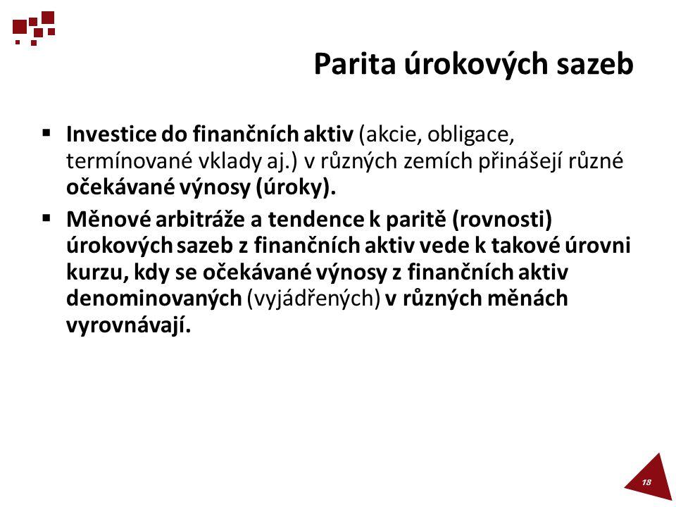 Parita úrokových sazeb