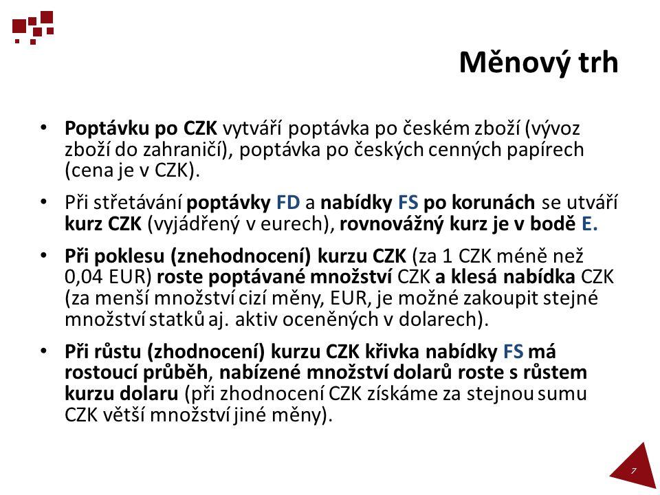 Měnový trh Poptávku po CZK vytváří poptávka po českém zboží (vývoz zboží do zahraničí), poptávka po českých cenných papírech (cena je v CZK).