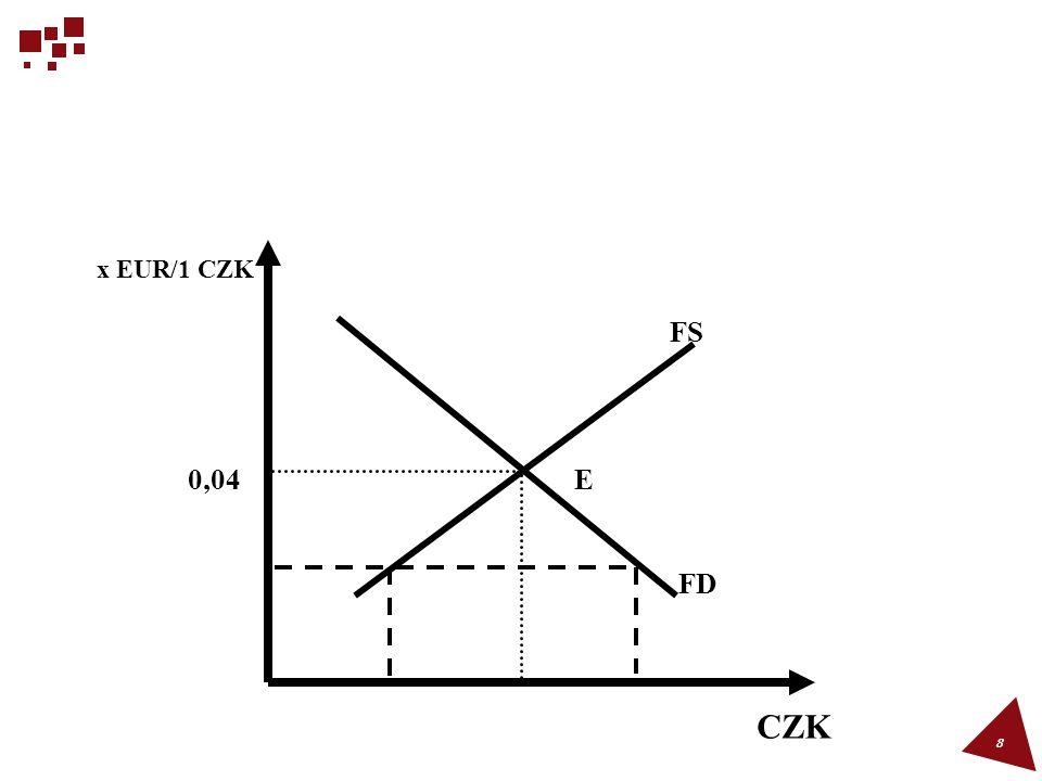 x EUR/1 CZK CZK E FS FD 0,04