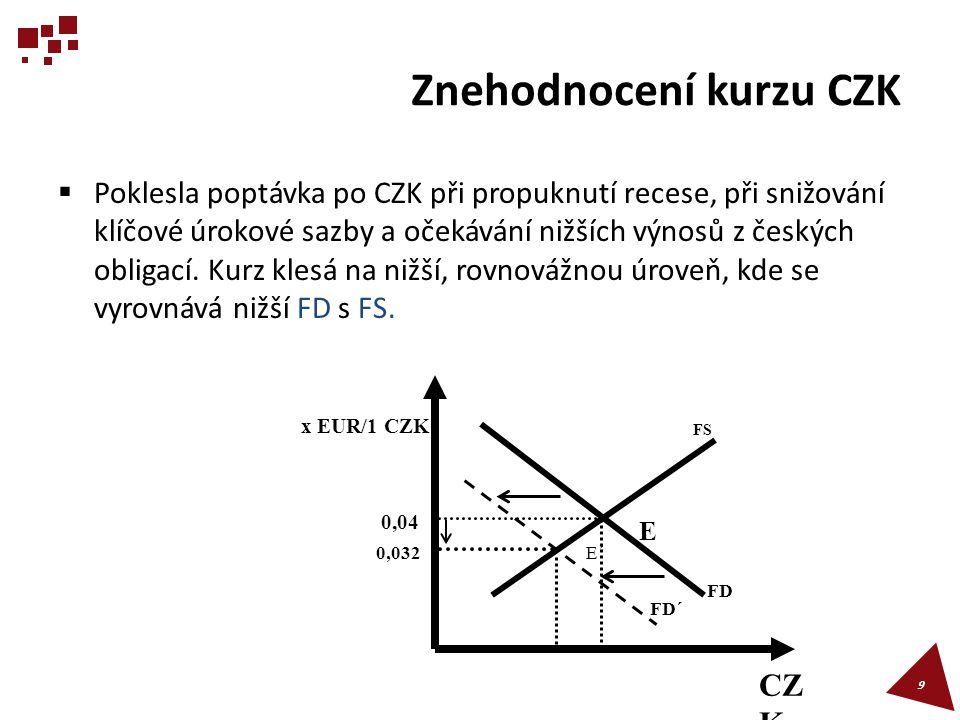 Znehodnocení kurzu CZK