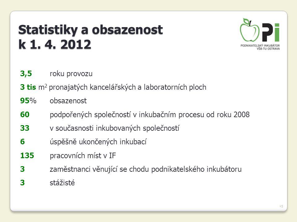 Statistiky a obsazenost k 1. 4. 2012