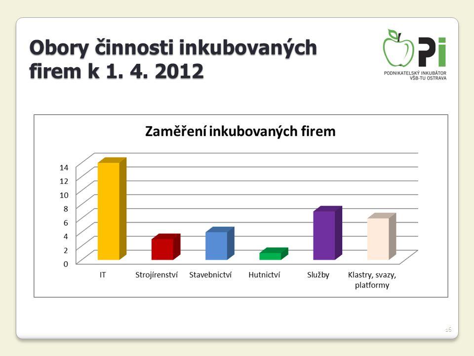 Obory činnosti inkubovaných firem k 1. 4. 2012