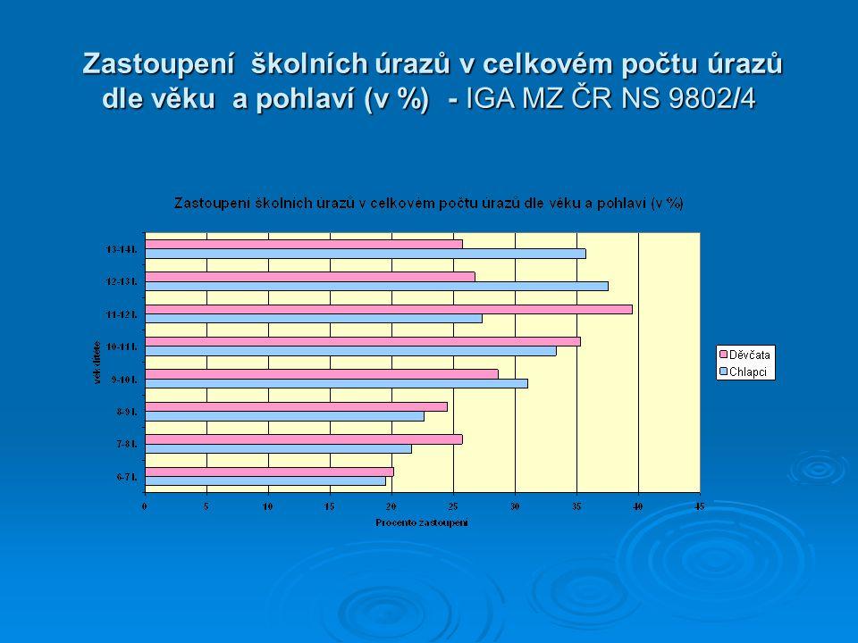 Zastoupení školních úrazů v celkovém počtu úrazů dle věku a pohlaví (v %) - IGA MZ ČR NS 9802/4