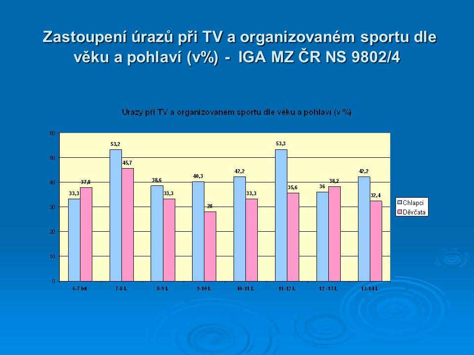 Zastoupení úrazů při TV a organizovaném sportu dle věku a pohlaví (v%) - IGA MZ ČR NS 9802/4