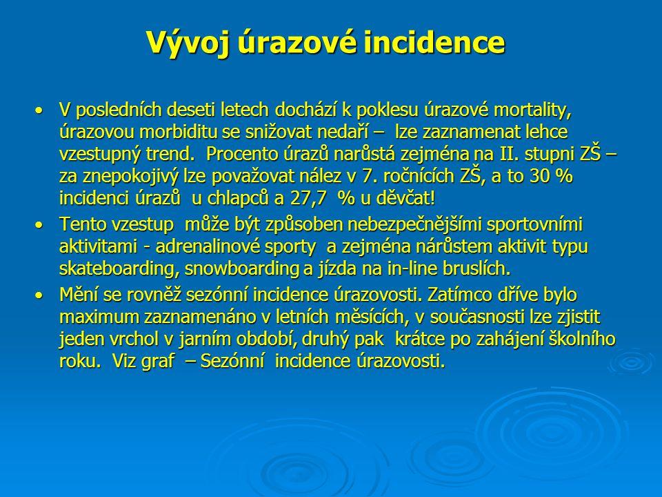 Vývoj úrazové incidence