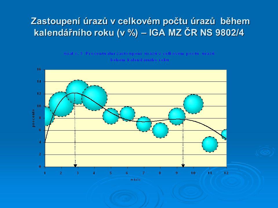 Zastoupení úrazů v celkovém počtu úrazů během kalendářního roku (v %) – IGA MZ ČR NS 9802/4