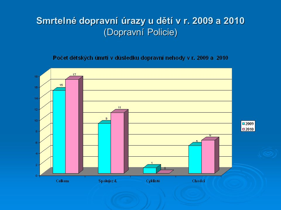 Smrtelné dopravní úrazy u dětí v r. 2009 a 2010 (Dopravní Policie)