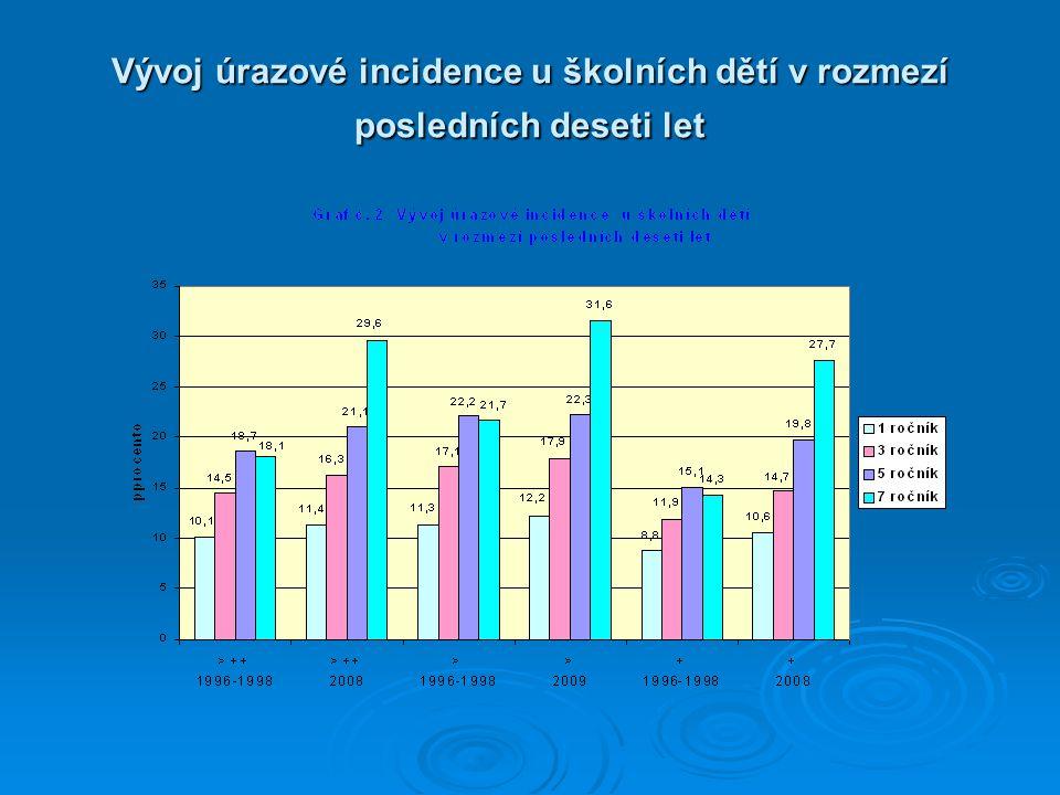 Vývoj úrazové incidence u školních dětí v rozmezí posledních deseti let