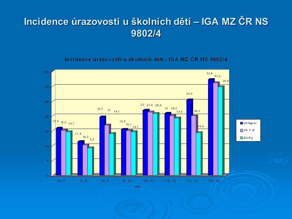 Incidence úrazovosti u školních dětí – IGA MZ ČR NS 9802/4