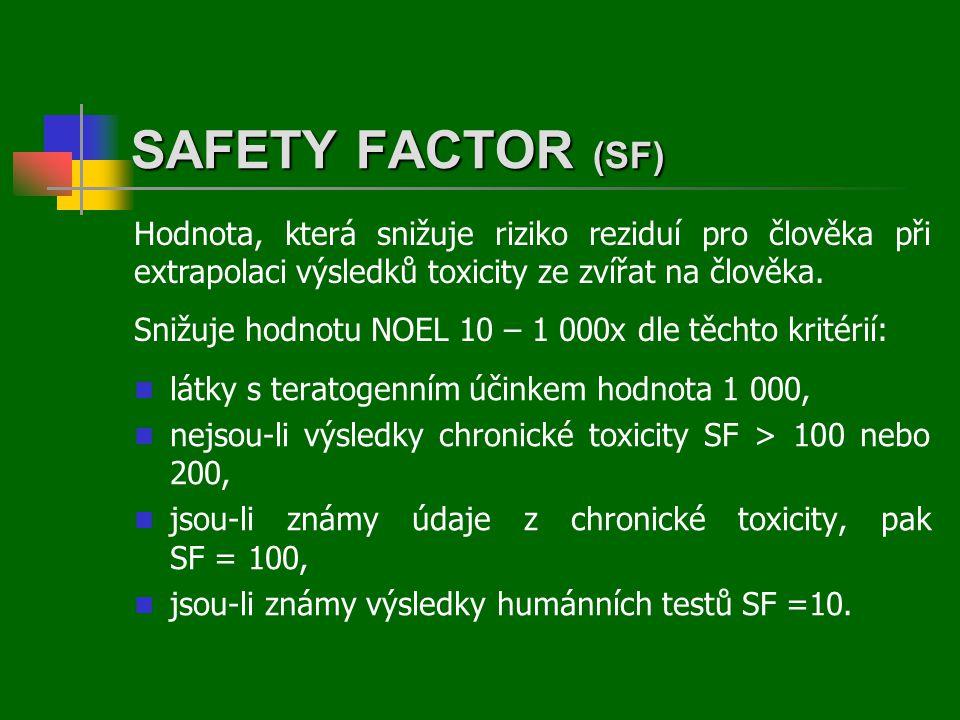 SAFETY FACTOR (SF) Hodnota, která snižuje riziko reziduí pro člověka při extrapolaci výsledků toxicity ze zvířat na člověka.