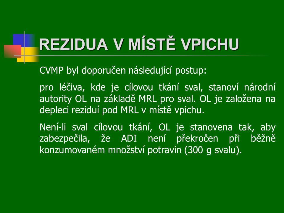 REZIDUA V MÍSTĚ VPICHU CVMP byl doporučen následující postup: