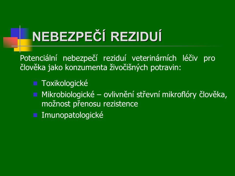 NEBEZPEČÍ REZIDUÍ Potenciální nebezpečí reziduí veterinárních léčiv pro člověka jako konzumenta živočišných potravin: