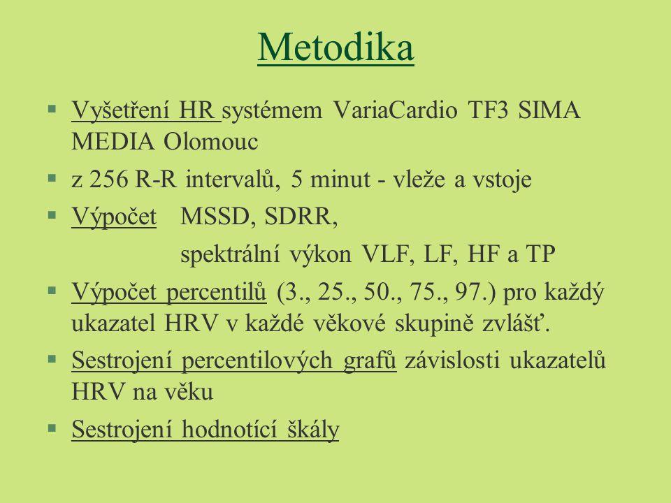 Metodika Vyšetření HR systémem VariaCardio TF3 SIMA MEDIA Olomouc