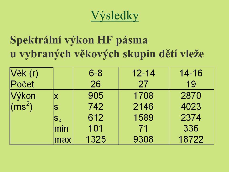 Spektrální výkon HF pásma u vybraných věkových skupin dětí vleže