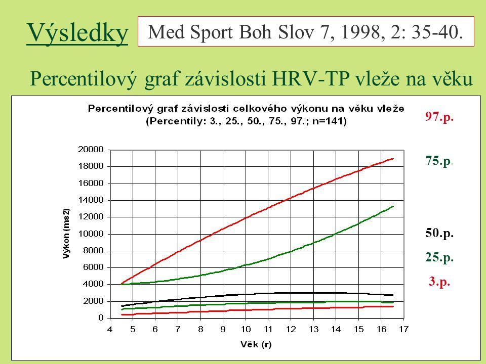 Percentilový graf závislosti HRV-TP vleže na věku