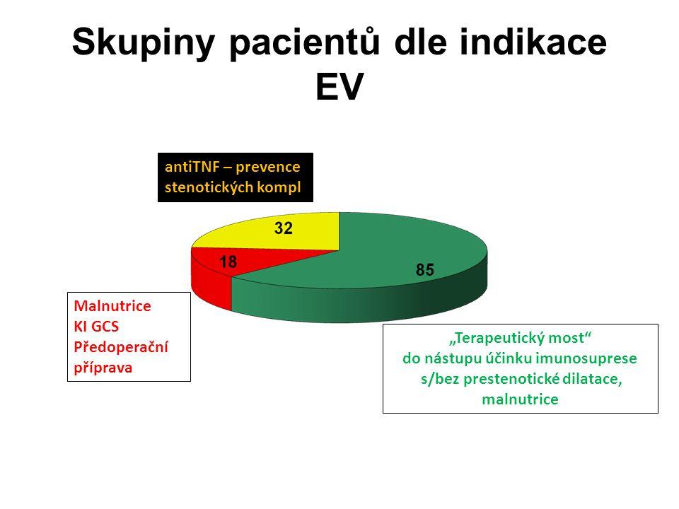 Skupiny pacientů dle indikace EV