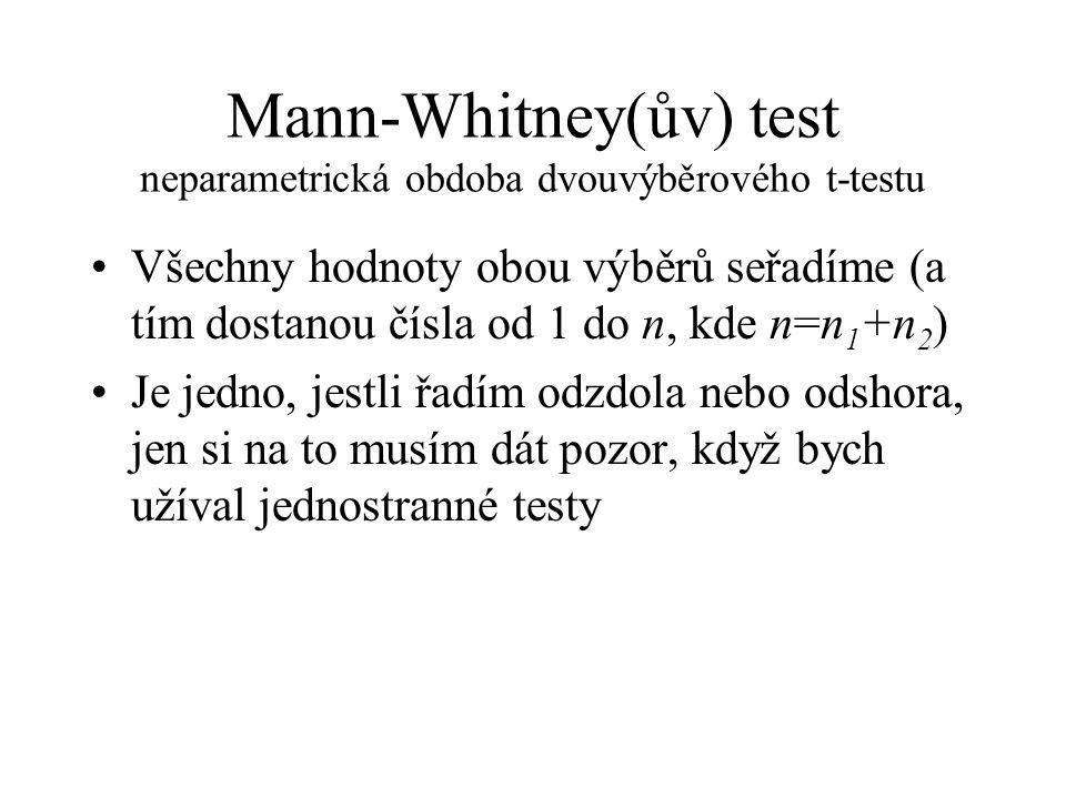 Mann-Whitney(ův) test neparametrická obdoba dvouvýběrového t-testu