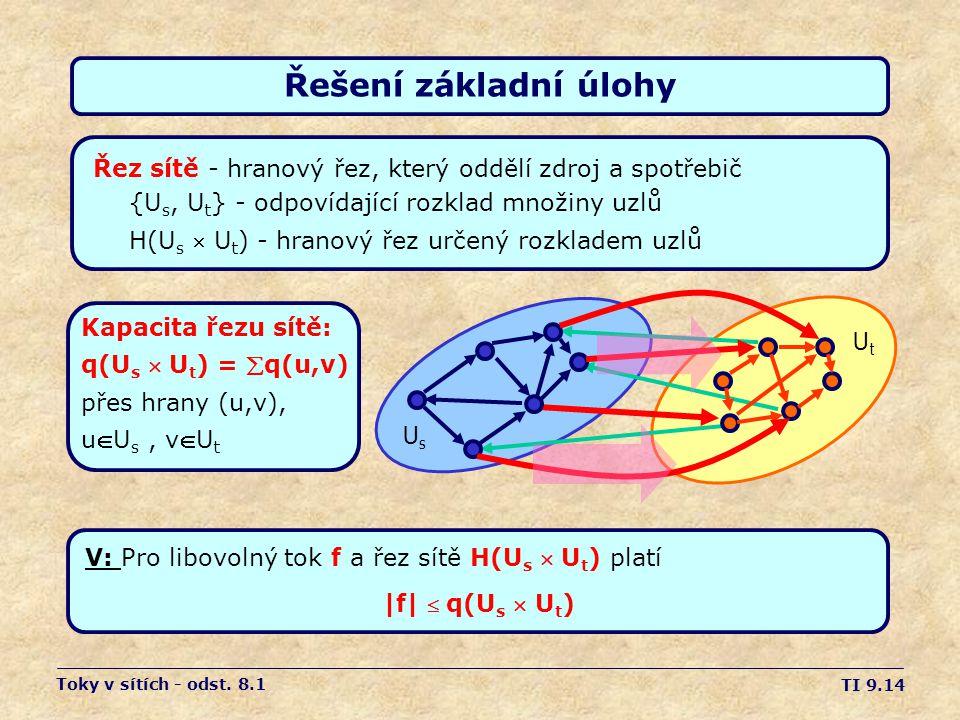 Řešení základní úlohy Řez sítě - hranový řez, který oddělí zdroj a spotřebič. {Us, Ut} - odpovídající rozklad množiny uzlů.