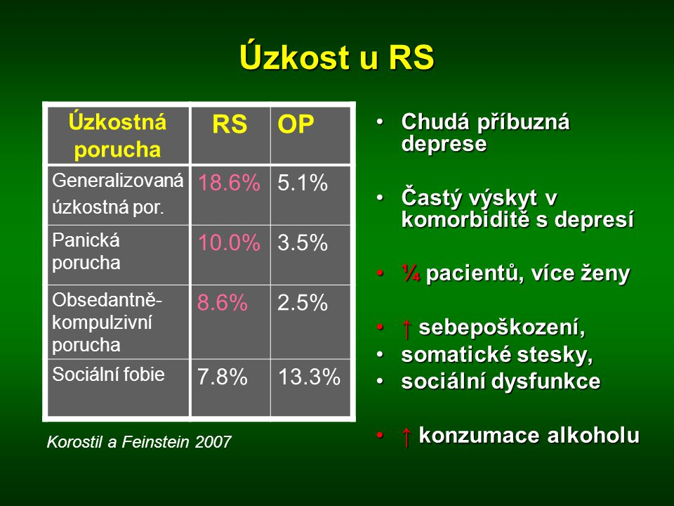 Úzkost u RS RS OP Úzkostná porucha 18.6% 5.1% 10.0% 3.5% 8.6% 2.5%