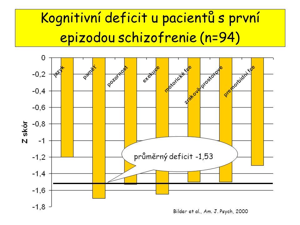 Kognitivní deficit u pacientů s první epizodou schizofrenie (n=94)