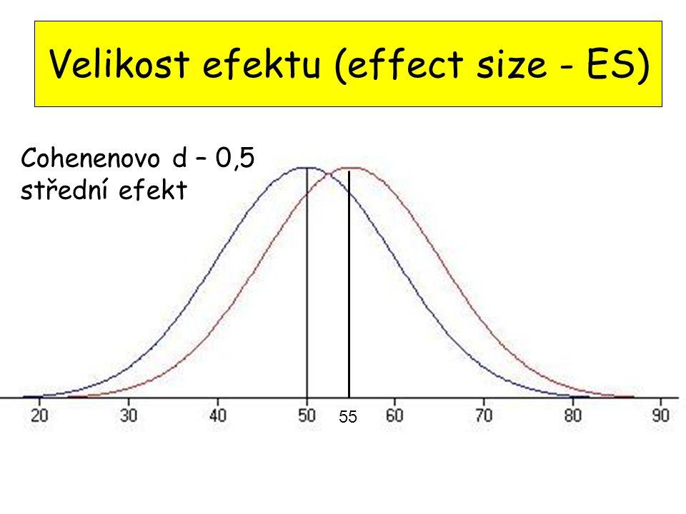 Velikost efektu (effect size - ES)