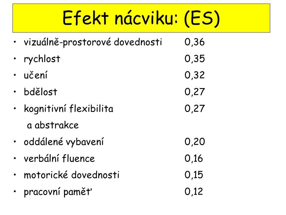 Efekt nácviku: (ES) vizuálně-prostorové dovednosti 0,36 rychlost 0,35