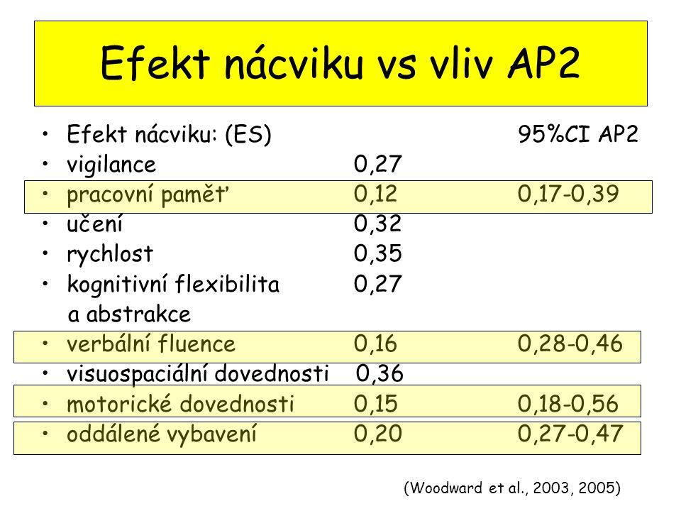 Efekt nácviku vs vliv AP2