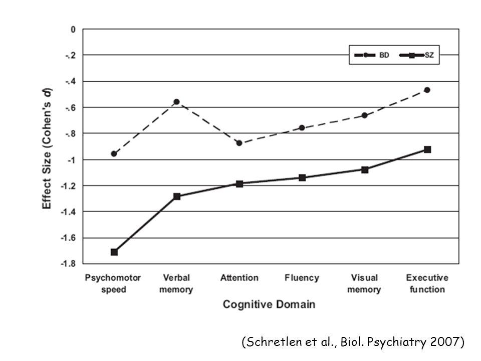 (Schretlen et al., Biol. Psychiatry 2007)