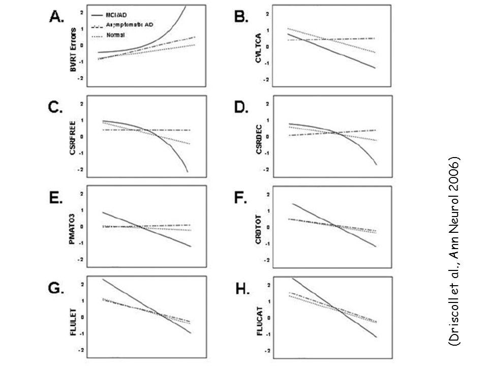 (Driscoll et al., Ann Neurol 2006)