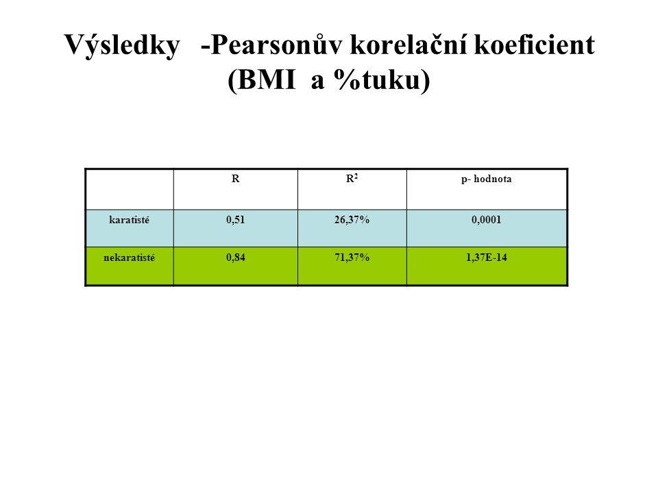 Výsledky -Pearsonův korelační koeficient (BMI a %tuku)