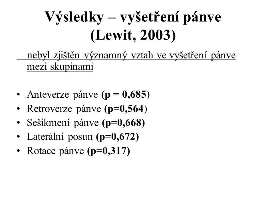 Výsledky – vyšetření pánve (Lewit, 2003)