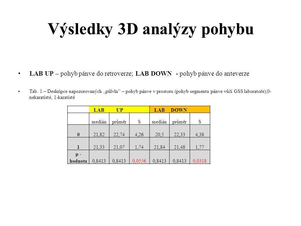 Výsledky 3D analýzy pohybu