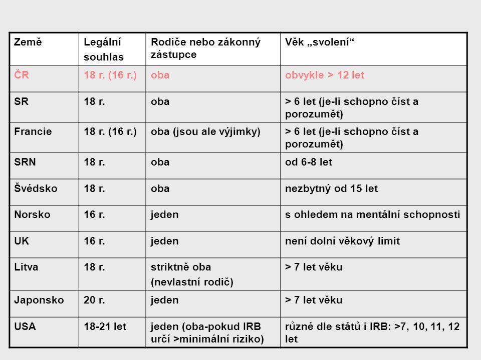 """Země Legální. souhlas. Rodiče nebo zákonný zástupce. Věk """"svolení ČR. 18 r. (16 r.) oba. obvykle > 12 let."""