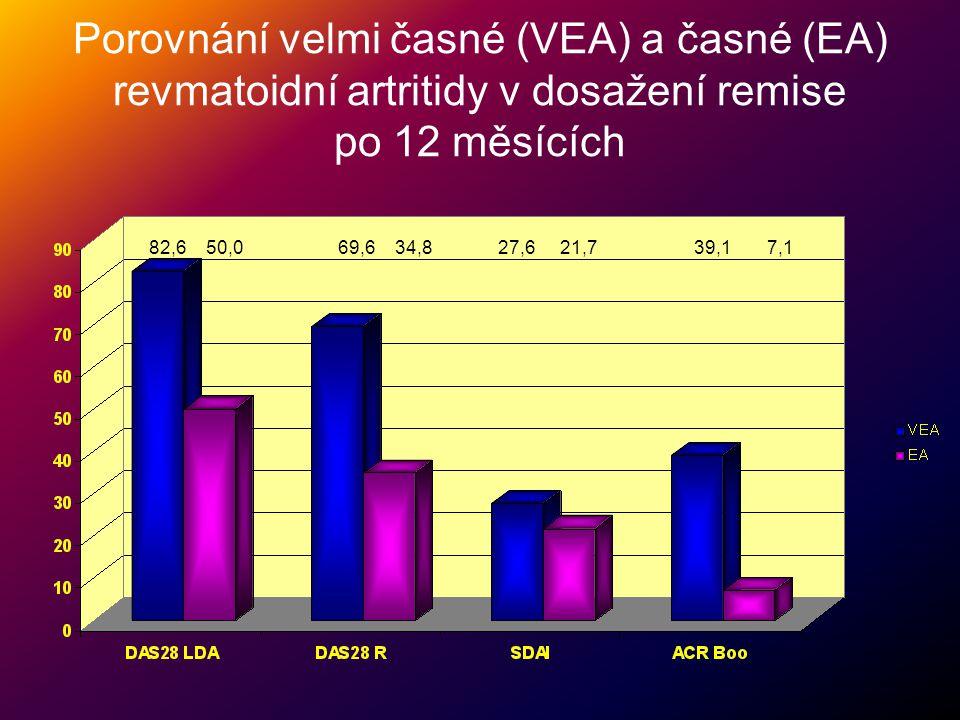 Porovnání velmi časné (VEA) a časné (EA) revmatoidní artritidy v dosažení remise po 12 měsících